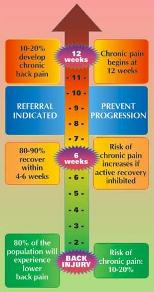 fast pain relief for chronic back pain