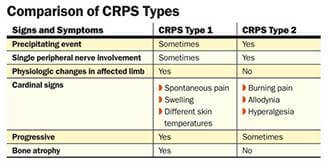 crps pictures